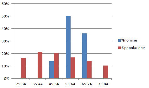 2012-10-31_1735_nomine_popolazione