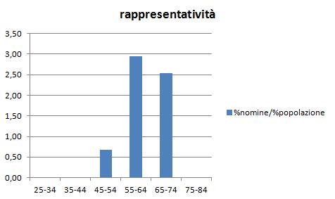 2012-10-31_1959_rappresentativita_nomine_popolazione