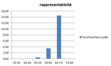 2012-10-31_1958_rappresentativita_nomine_occupati