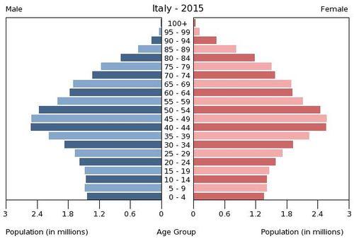 Us census popolazione residente
