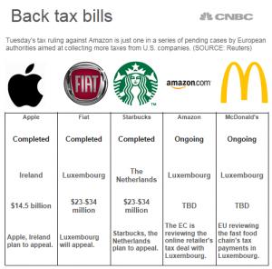 Back Taxes