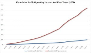 Operating Income vs Taxes Cumulative_0