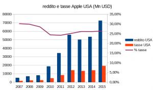 reddito e tasse apple USA